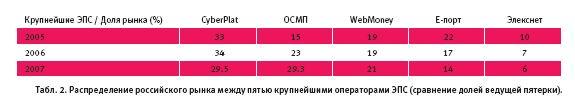 Электронные платежи в России