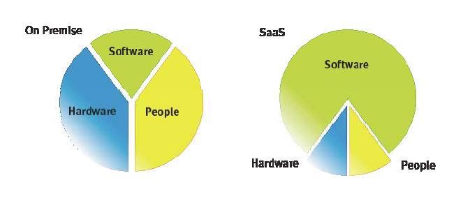 Сайт в качестве сервиса, или идеология SaaS в веб-индустрии
